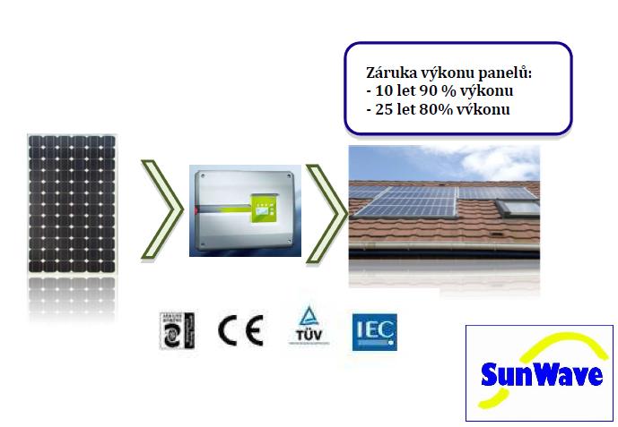 Fotovoltaická montážní sada 5,04 kW